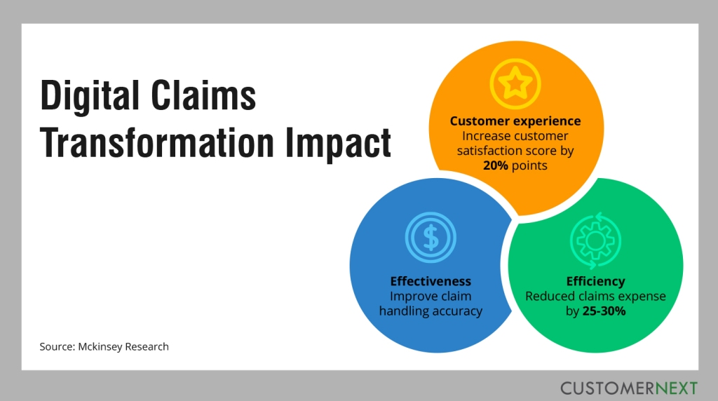 Digital Claims Transformation Impact, Digital Journeys in Insurance